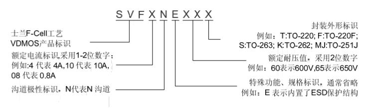 MOSFET场效应晶体管 型号:SVF7N60 一、概述 SVF7N60T/F/S/K/MJ N 沟道增强型高压功率 MOS 场效应 晶体管采用士兰微电子的 F-CellTM平面高压 VDMOS 工艺技术制 造。先进的工艺及条状的原胞设计结构使得该产品具有较低的导 通电阻、优越的开关性能及很高的雪崩击穿耐量。 该产品可广泛应用于 AC-DC 开关电源,DC-DC 电源转换器,高压 H 桥 PWM 马达驱动。 二、特性 7A,600V,RDS(on)(典型值)=0.