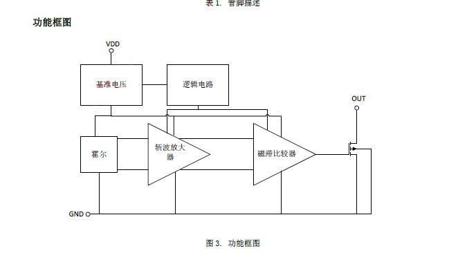 霍尔开关集成电路 型号:SDC1183 一、概述 SDC1183是一款锁存型霍尔开关集成电路。它内含霍尔感应块、斩波放大器、迟滞比较器以及开集电极输出电流,斩波放大器有效的减少由于温度、工艺、机械应力等造成的失调,提高了磁场灵敏度的一致性。芯片采用高压CMOS工艺制造,工作电压范围大,为3.