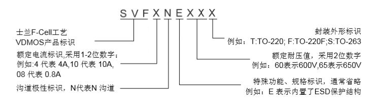 MOSFET场效应晶体管 型号:SVF12N60 一、概述 SVF12N60T/F/S N沟道增强型高压功率MOS场效应晶体管 采用士兰微电子的F-CellTM平面高压VDMOS 工艺技术制造。先进 的工艺及条状的原胞设计结构使得该产品具有较低的导通电阻、 优越的开关性能及很高的雪崩击穿耐量。 该产品可广泛应用于 AC-DC 开关电源,DC-DC 电源转换器,高压 H 桥 PWM 马达驱动。 二、特性 12A,600V,RDS(on)(典型值)=0.